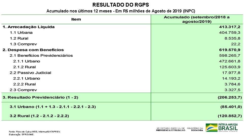 RESULTADO DO RGPS Acumulado nos últimos 12 meses - Em R$ milhões de Agosto