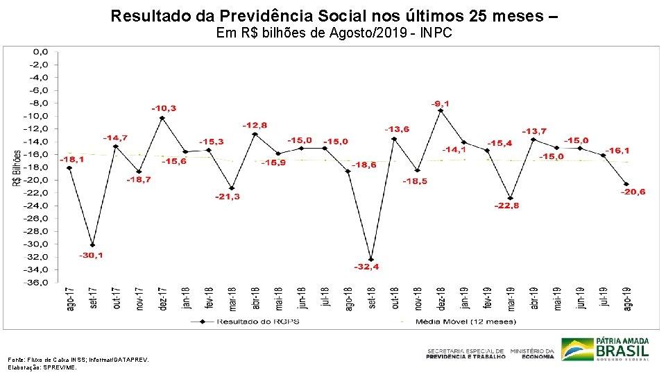 Resultado da Previdência Social nos últimos 25 meses – Em R$ bilhões de Agosto/2019