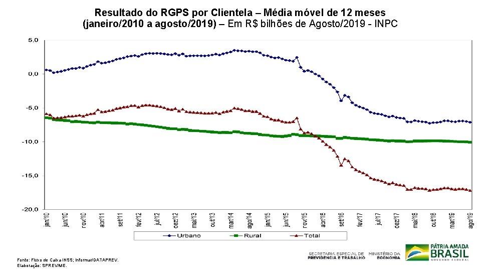 Resultado do RGPS por Clientela – Média móvel de 12 meses (janeiro/2010 a agosto/2019)