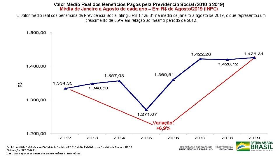 Valor Médio Real dos Benefícios Pagos pela Previdência Social (2010 a 2019) Média de