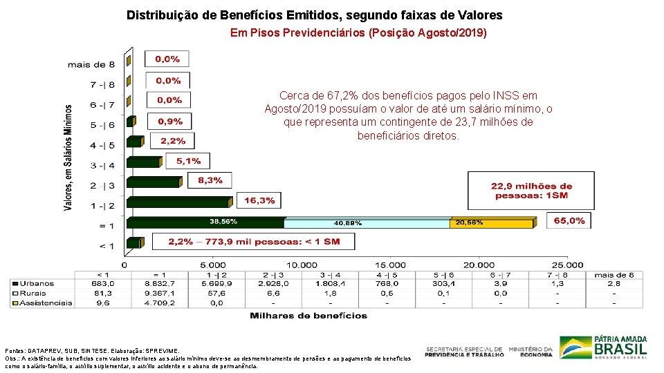 Distribuição de Benefícios Emitidos, segundo faixas de Valores Em Pisos Previdenciários (Posição Agosto/2019) Cerca