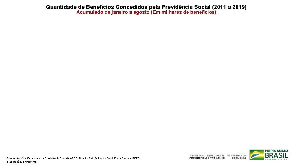 Quantidade de Benefícios Concedidos pela Previdência Social (2011 a 2019) Acumulado de janeiro a