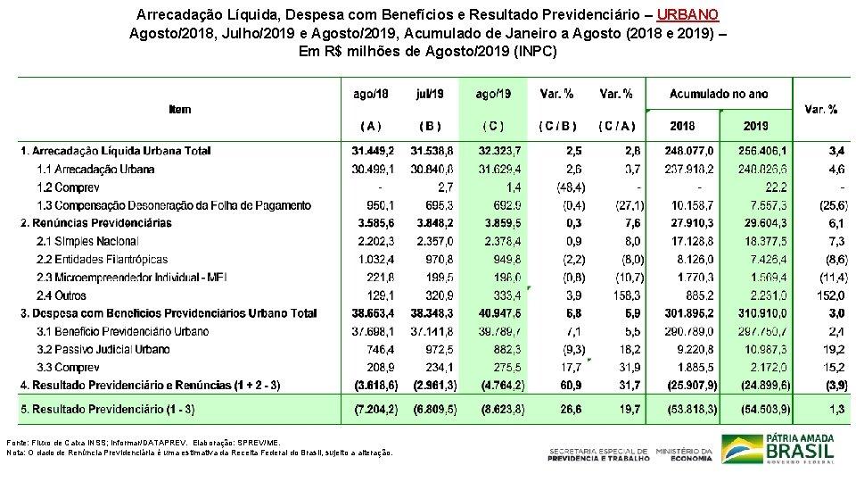 Arrecadação Líquida, Despesa com Benefícios e Resultado Previdenciário – URBANO Agosto/2018, Julho/2019 e Agosto/2019,