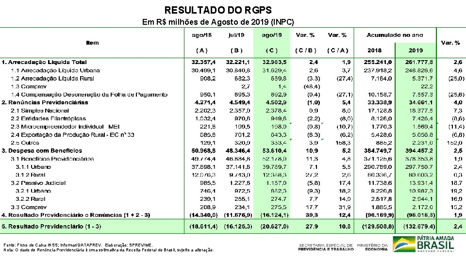 RESULTADO DO RGPS Em R$ milhões de Agosto de 2019 (INPC) Fonte: Fluxo de