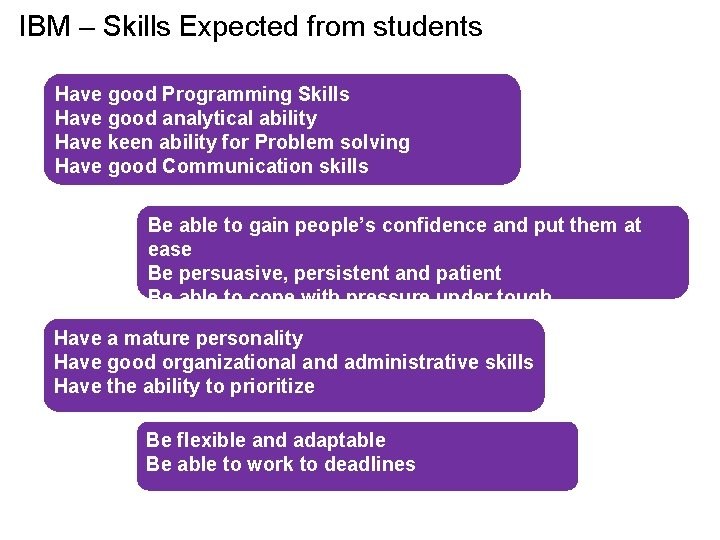 IBM – Skills Expected from students Have good Programming Skills Have good analytical ability