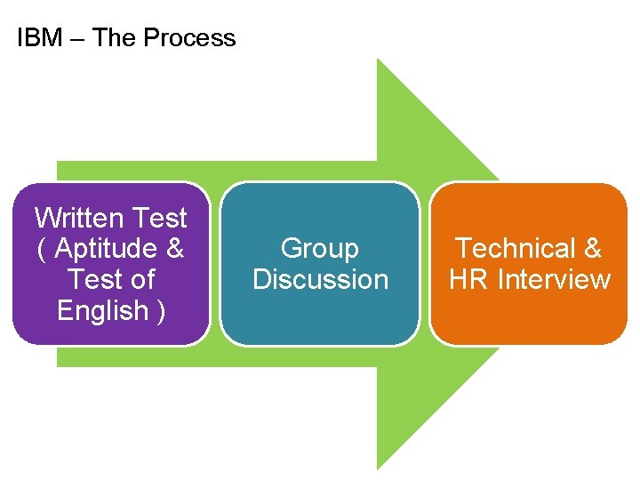 IBM – The Process Written Test ( Aptitude & Test of English ) Group