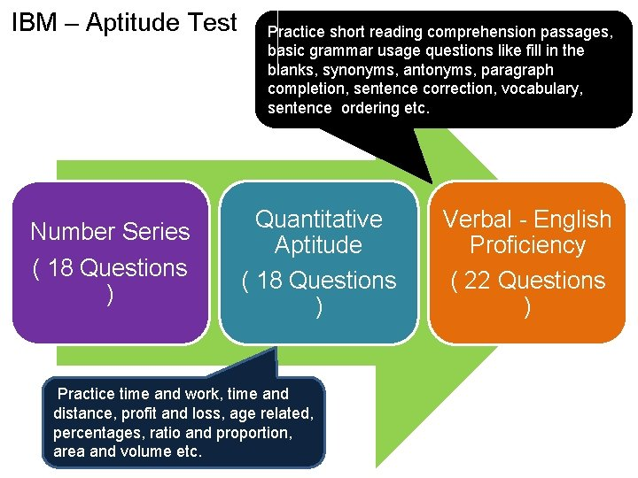 IBM – Aptitude Test Number Series ( 18 Questions ) Practice short reading comprehension