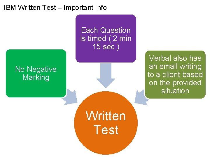 IBM Written Test – Important Info Each Question is timed ( 2 min 15