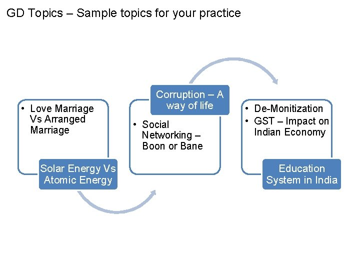 GD Topics – Sample topics for your practice • Love Marriage Vs Arranged Marriage