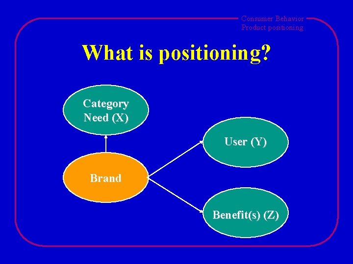 Consumer Behavior Product positioning What is positioning? Category Need (X) User (Y) Brand Benefit(s)