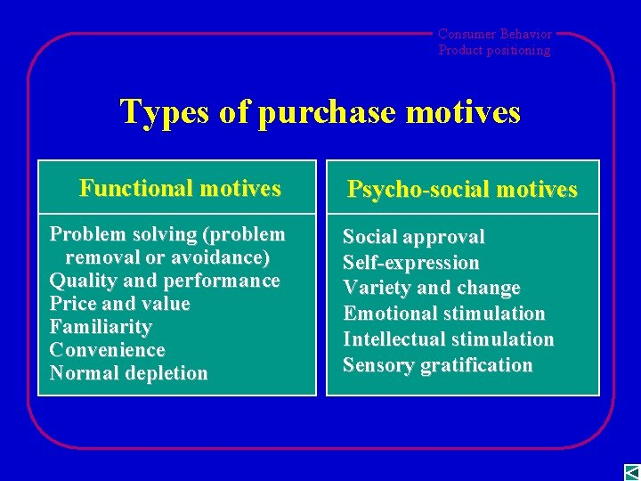 Consumer Behavior Product positioning Types of purchase motives Functional motives Problem solving (problem removal