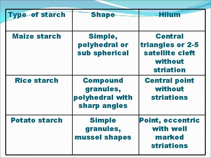 Type of starch Shape Hilum Maize starch Simple, polyhedral or sub spherical Central triangles