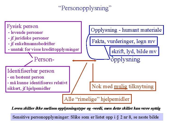 """Personopplysning"" Fysisk person - levende personer - jf juridiske personer - jf enkeltmannsbedrifter -"