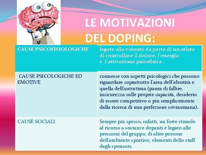 LE MOTIVAZIONI DEL DOPING: CAUSE PSICOFISIOLOGICHE legate alla volontà da parte di un atleta