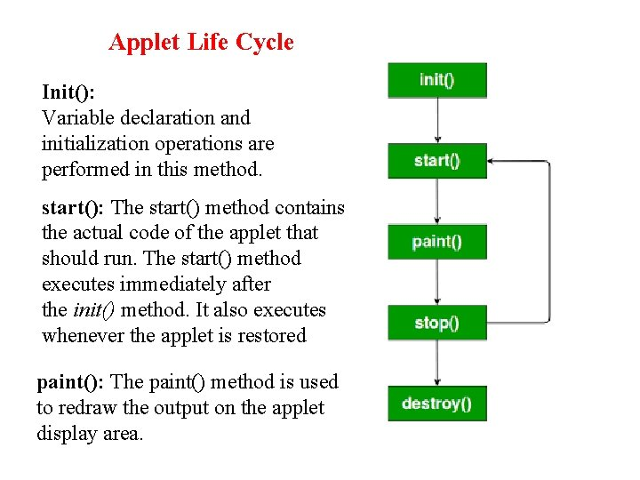 Applet Life Cycle Init(): Variable declaration and initialization operations are performed in this method.