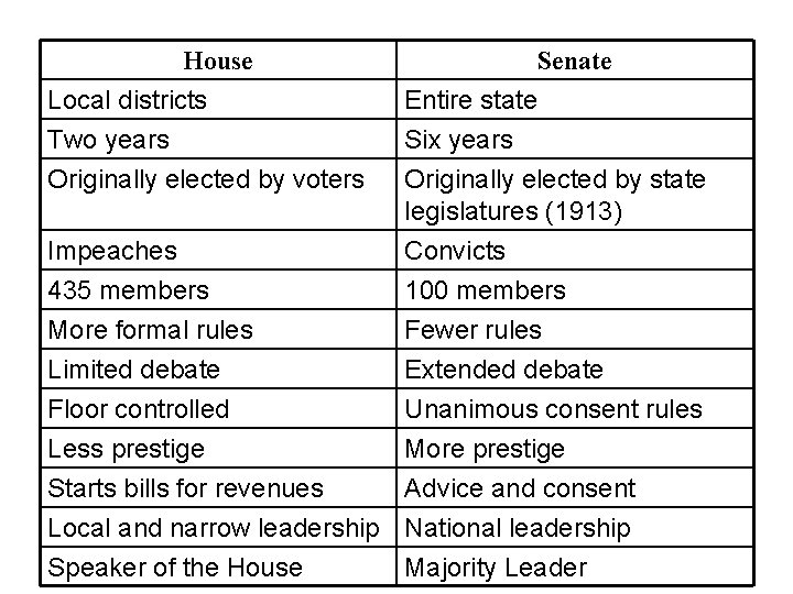 House Senate Local districts Two years Entire state Six years Originally elected by voters