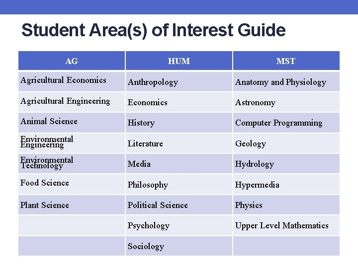 Student Area(s) of Interest Guide AG HUM MST Agricultural Economics Anthropology Anatomy and Physiology