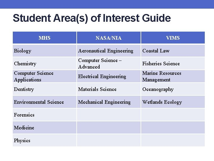 Student Area(s) of Interest Guide MHS NASA/NIA VIMS Biology Aeronautical Engineering Coastal Law Chemistry