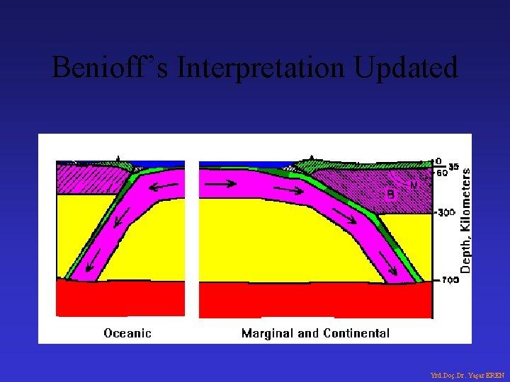 Benioff's Interpretation Updated Yrd. Doç. Dr. Yaşar EREN