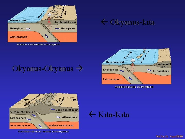 Okyanus-kıta Okyanus-Okyanus Kıta-Kıta Yrd. Doç. Dr. Yaşar EREN