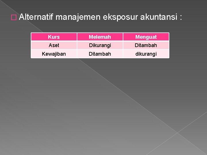 � Alternatif manajemen eksposur akuntansi : Kurs Melemah Menguat Aset Dikurangi Ditambah Kewajiban Ditambah