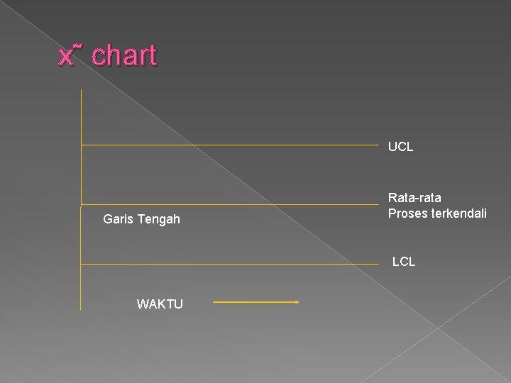 x˜ chart UCL Garis Tengah Rata-rata Proses terkendali LCL WAKTU