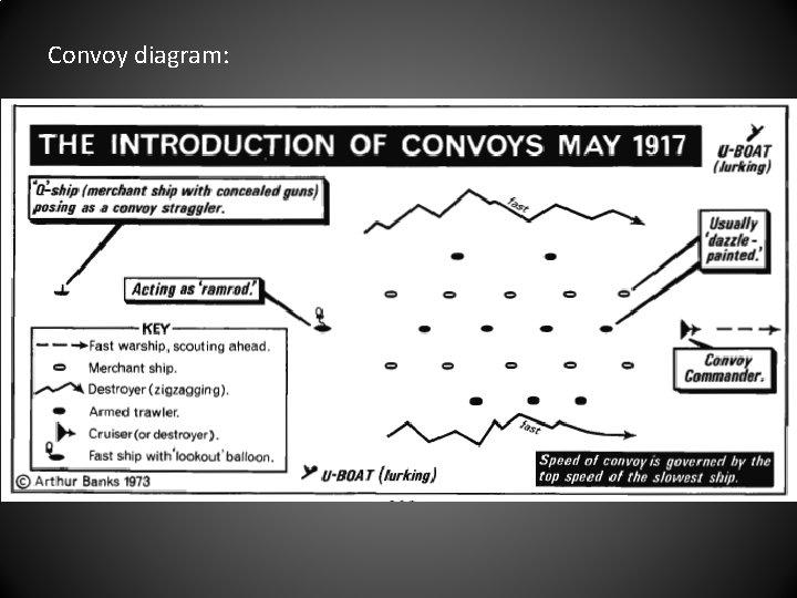 Convoy diagram: