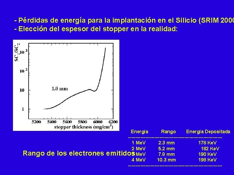 - Pérdidas de energía para la implantación en el Silicio (SRIM 2000 - Elección