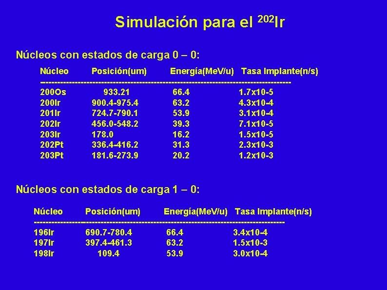 Simulación para el 202 Ir Núcleos con estados de carga 0 – 0: Núcleo