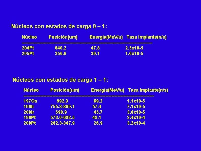 Núcleos con estados de carga 0 – 1: Núcleo Posición(um) Energía(Me. V/u) Tasa Implante(n/s)