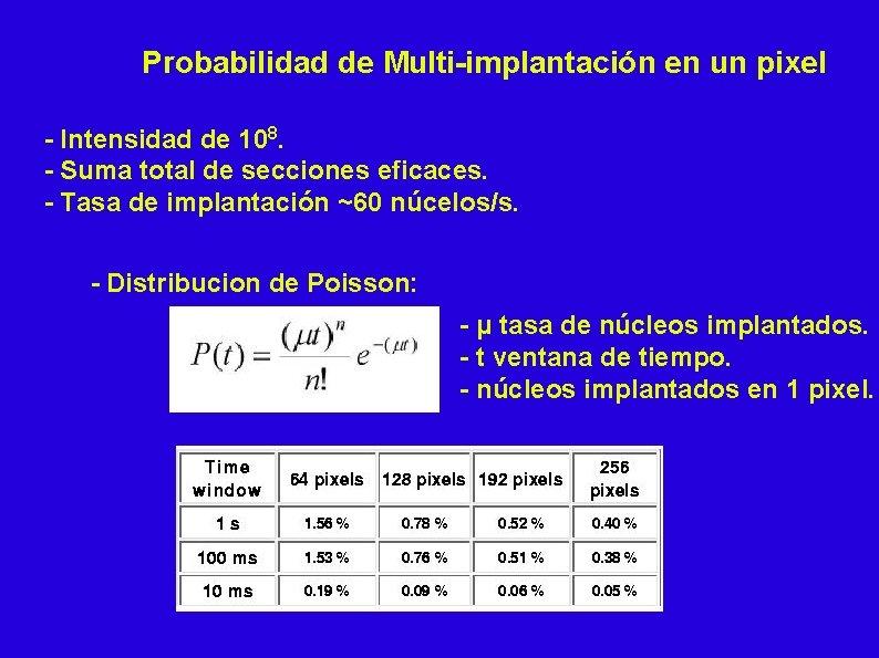 Probabilidad de Multi-implantación en un pixel - Intensidad de 108. - Suma total de