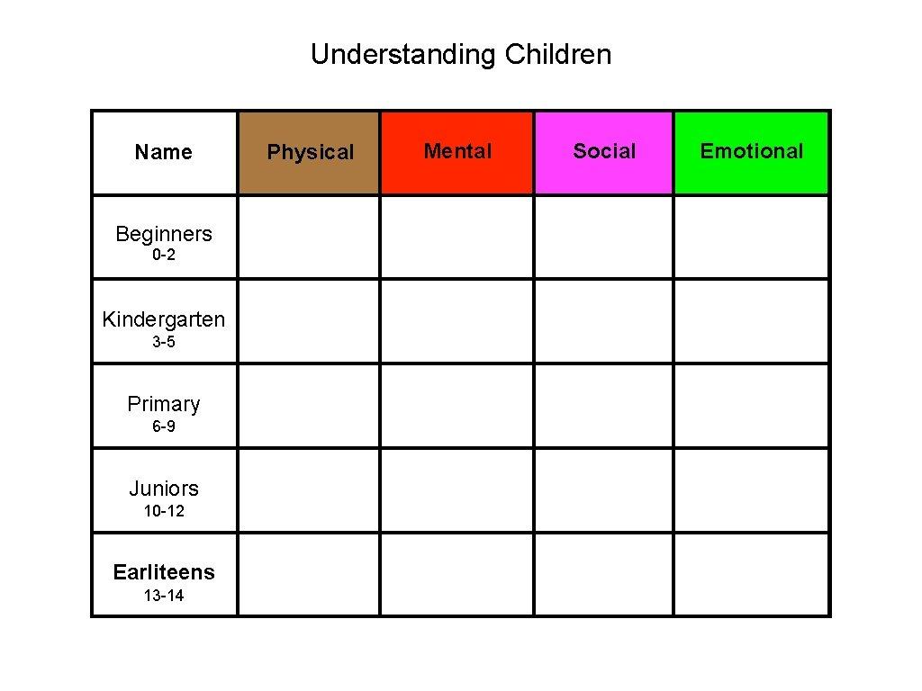 Understanding Children Name Beginners 0 -2 Kindergarten 3 -5 Primary 6 -9 Juniors 10