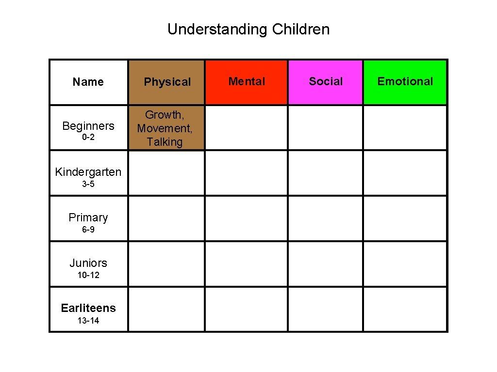 Understanding Children Name Physical Beginners Growth, Movement, Talking 0 -2 Kindergarten 3 -5 Primary