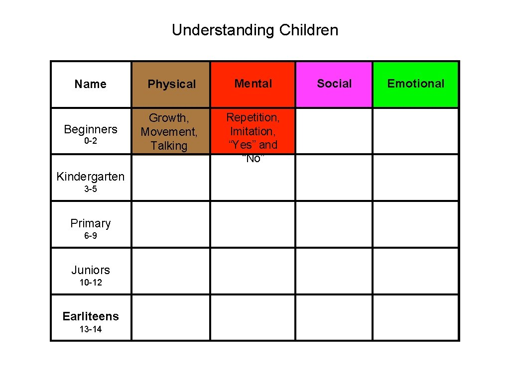"""Understanding Children Name Physical Mental Beginners Growth, Movement, Talking Repetition, Imitation, """"Yes"""" and """"No"""""""