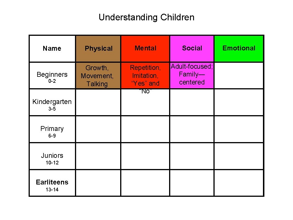 """Understanding Children Name Physical Mental Social Beginners Growth, Movement, Talking Repetition, Imitation, """"Yes"""" and"""