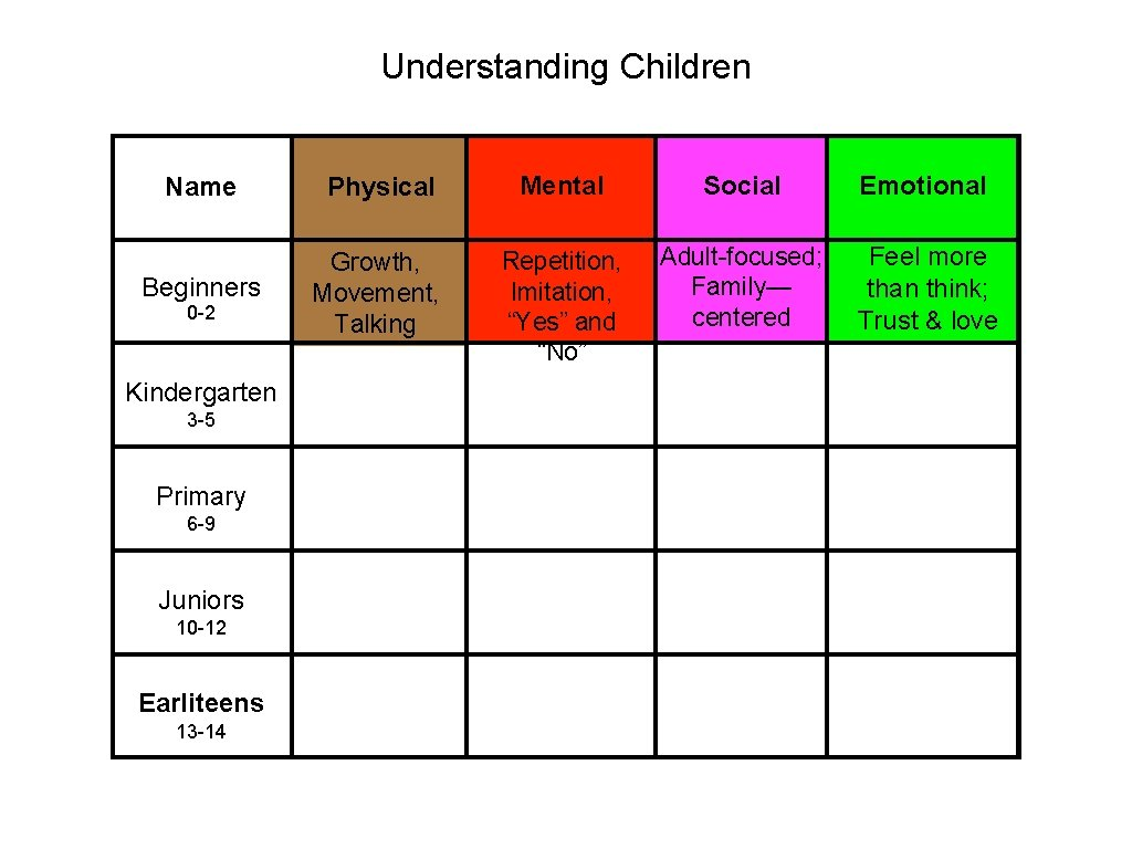 """Understanding Children Name Physical Mental Social Emotional Beginners Growth, Movement, Talking Repetition, Imitation, """"Yes"""""""