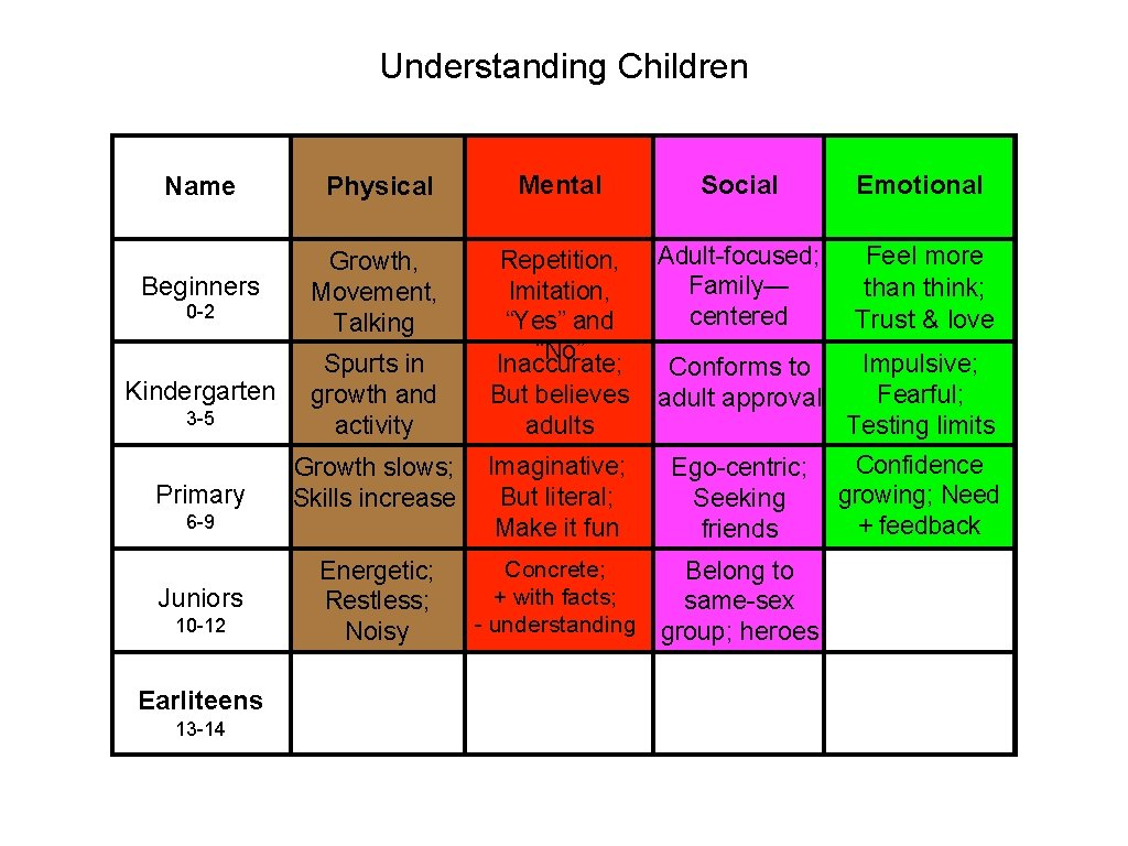 Understanding Children Name Physical Mental Social Emotional Beginners Growth, Movement, Talking Adult-focused; Family— centered