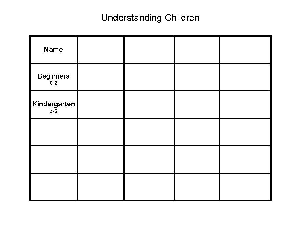Understanding Children Name Beginners 0 -2 Kindergarten 3 -5