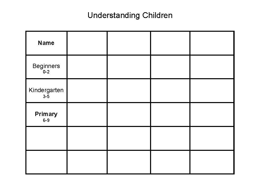 Understanding Children Name Beginners 0 -2 Kindergarten 3 -5 Primary 6 -9