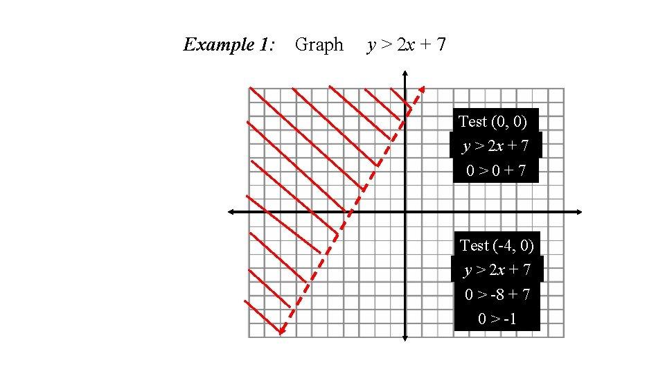Example 1: Graph y > 2 x + 7 Test (0, 0) y >