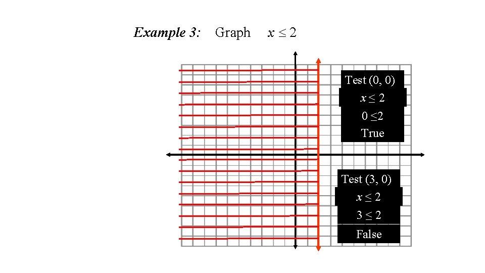 Example 3: Graph x 2 Test (0, 0) x≤ 2 0 ≤ 2 True