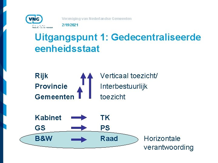 Vereniging van Nederlandse Gemeenten 2/19/2021 Uitgangspunt 1: Gedecentraliseerde eenheidsstaat Rijk Provincie Gemeenten Verticaal toezicht/