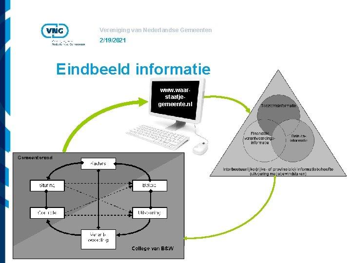 Vereniging van Nederlandse Gemeenten 2/19/2021 Eindbeeld informatie www. waarstaatjegemeente. nl