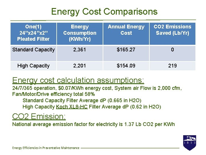 """Energy Cost Comparisons One(1) 24""""x 2"""" Pleated Filter Energy Consumption (KWh/Yr) Annual Energy Cost"""