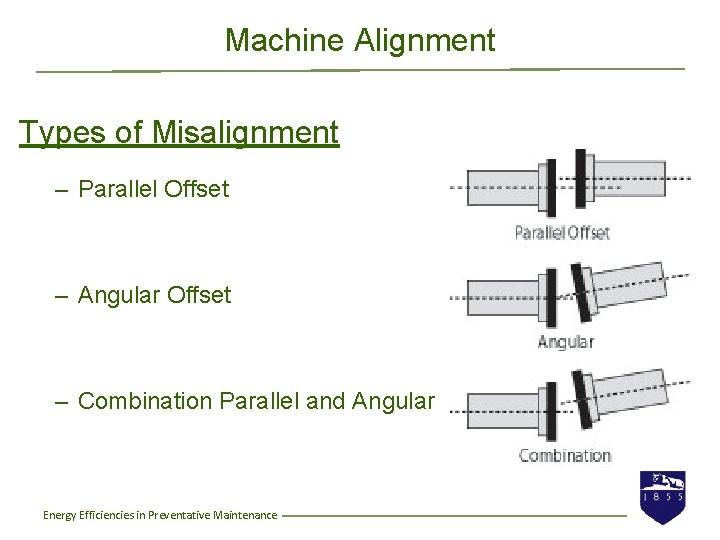 Machine Alignment Types of Misalignment – Parallel Offset – Angular Offset – Combination Parallel