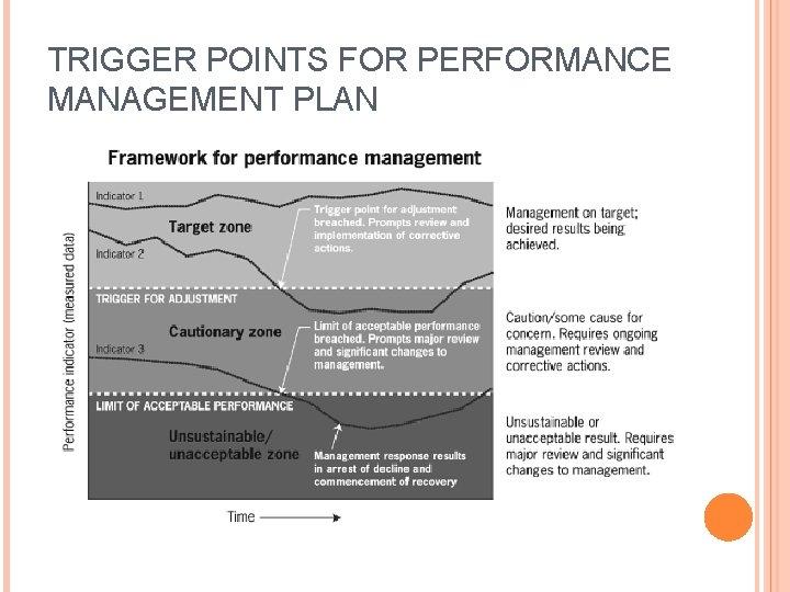TRIGGER POINTS FOR PERFORMANCE MANAGEMENT PLAN
