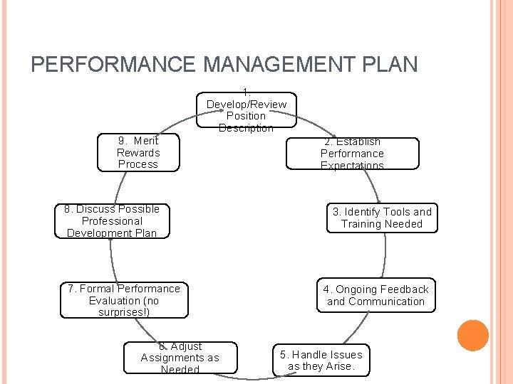 PERFORMANCE MANAGEMENT PLAN 1. Develop/Review Position Description 9. Merit Rewards Process 8. Discuss Possible