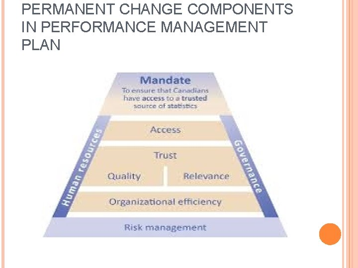 PERMANENT CHANGE COMPONENTS IN PERFORMANCE MANAGEMENT PLAN