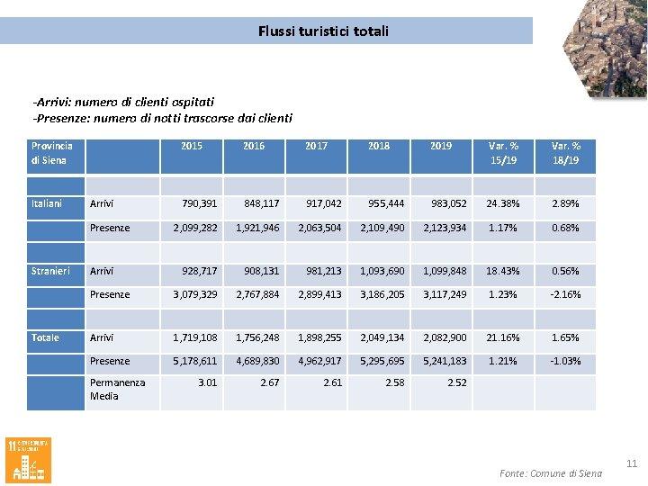 Flussi turistici totali -Arrivi: numero di clienti ospitati -Presenze: numero di notti trascorse dai