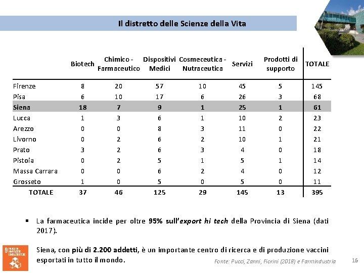 Il distretto delle Scienze della Vita Biotech Firenze Pisa Siena Lucca Arezzo Livorno Prato